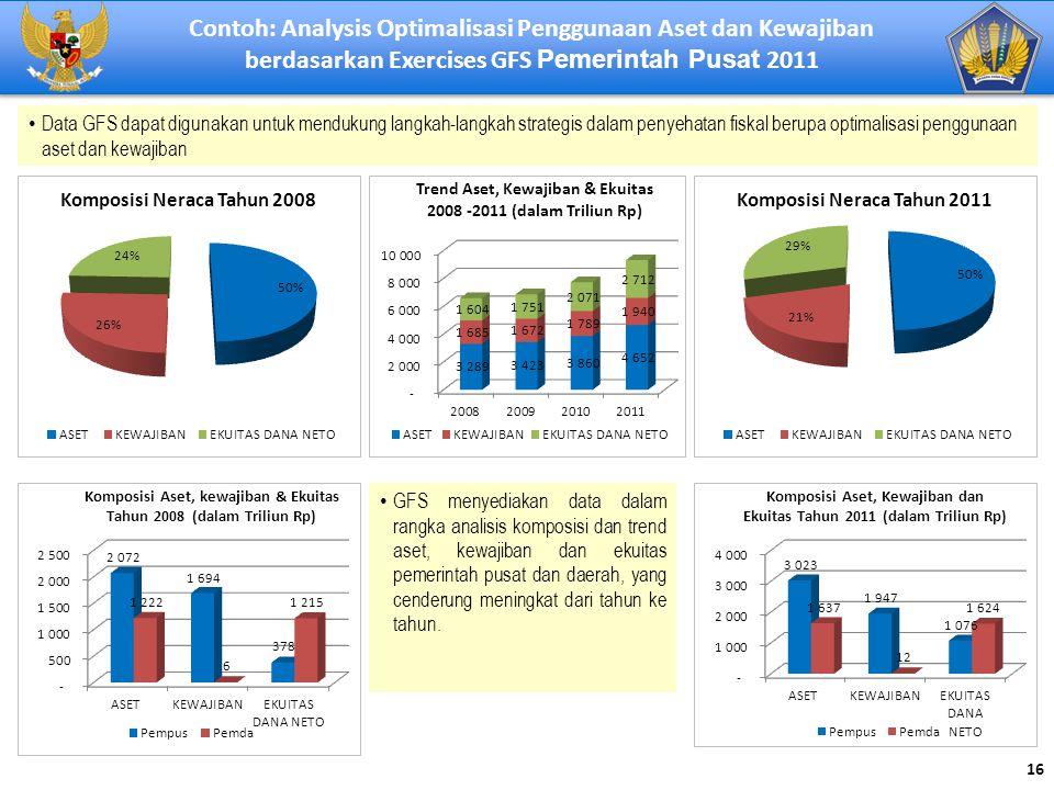Contoh: Analysis Optimalisasi Penggunaan Aset dan Kewajiban