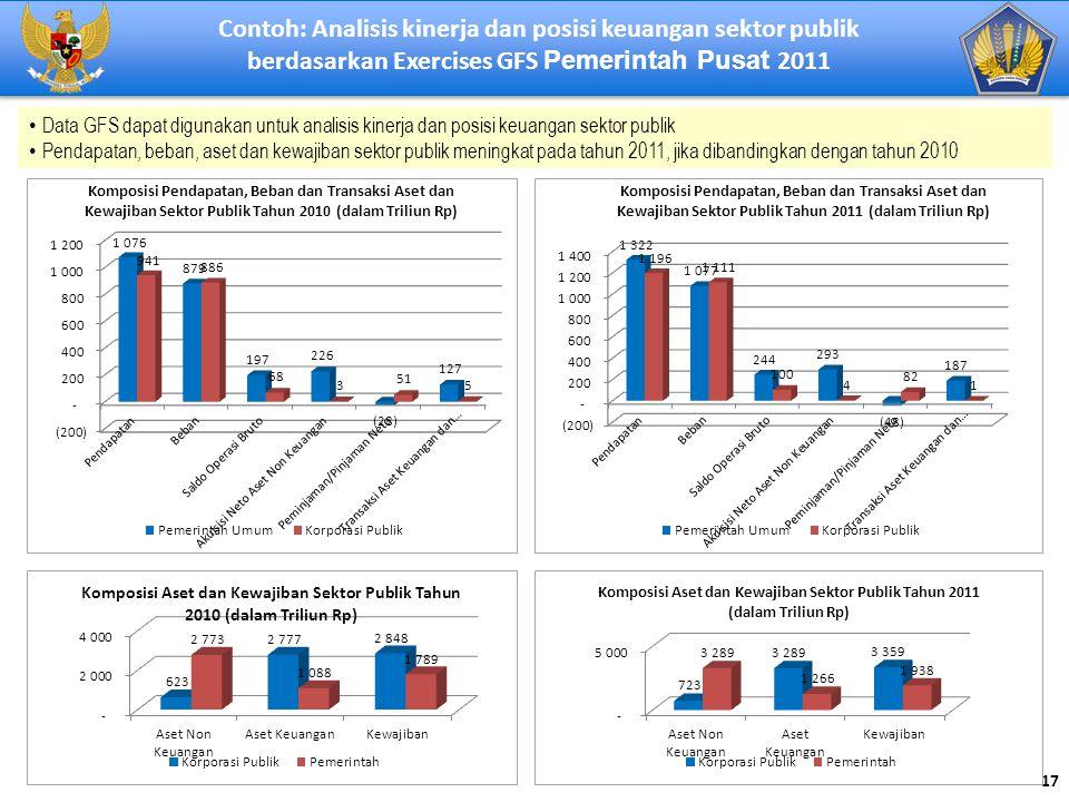 Contoh: Analisis kinerja dan posisi keuangan sektor publik