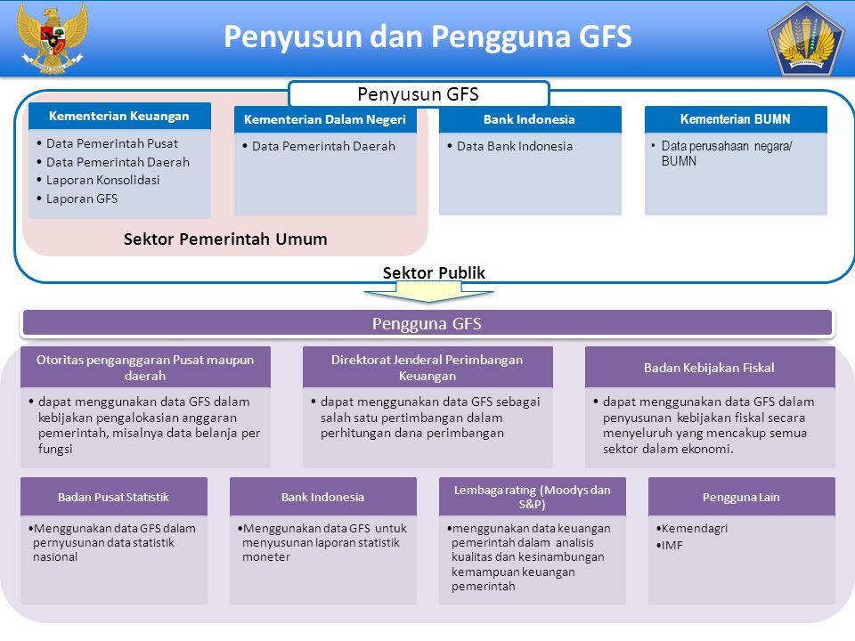 Penyusun dan Pengguna GFS