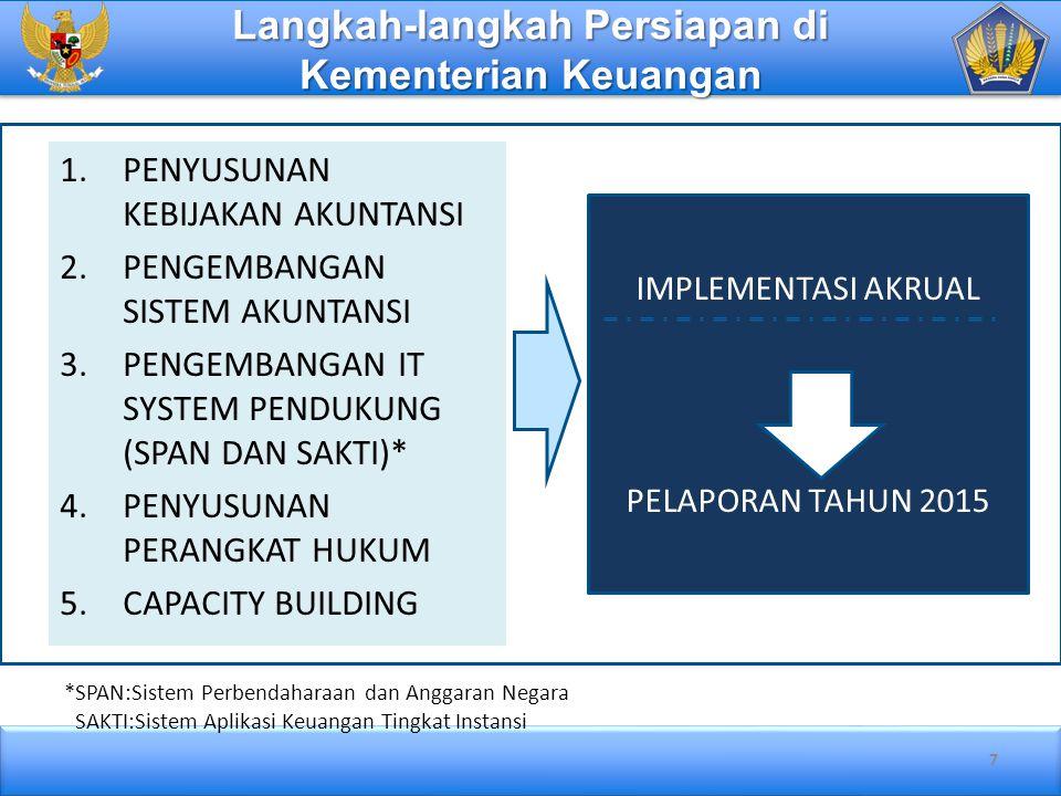 Langkah-langkah Persiapan di Kementerian Keuangan