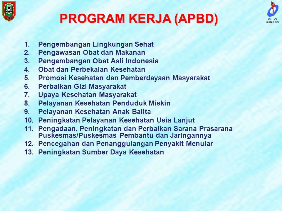 PROGRAM KERJA (APBD) Pengembangan Lingkungan Sehat