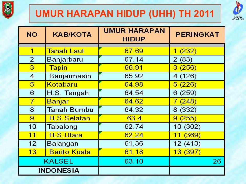 UMUR HARAPAN HIDUP (UHH) TH 2011
