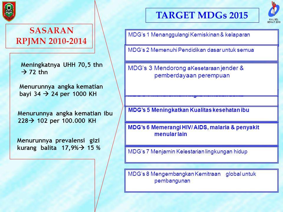 TARGET MDGs 2015 SASARAN RPJMN 2010-2014
