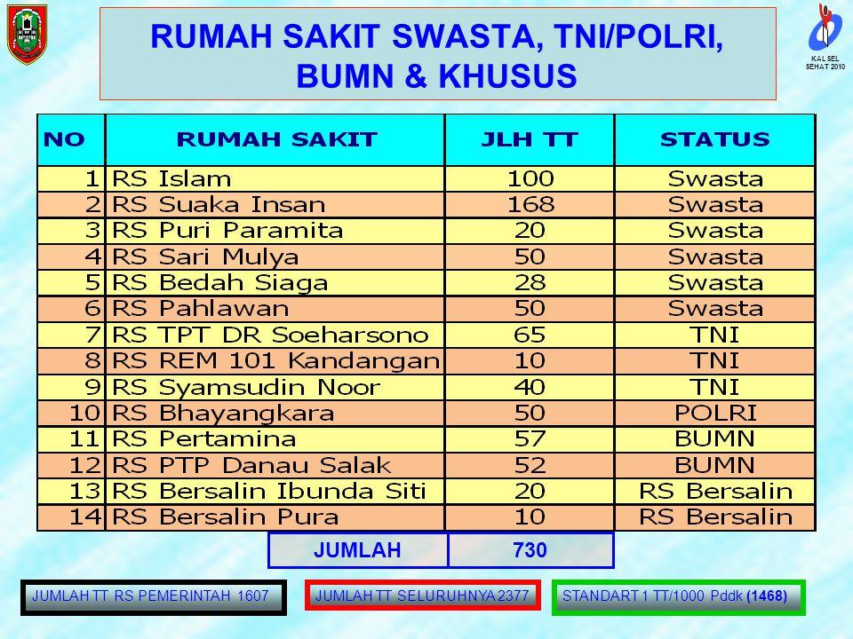 RUMAH SAKIT SWASTA, TNI/POLRI, BUMN & KHUSUS
