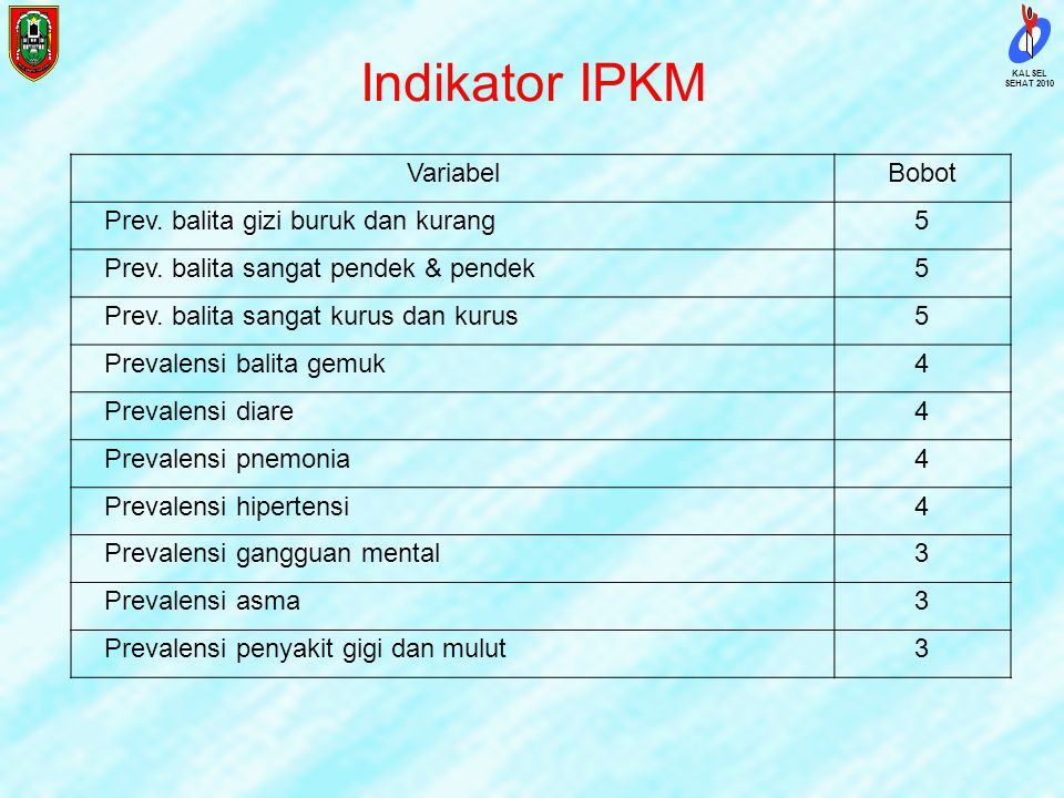 Indikator IPKM Variabel Bobot Prev. balita gizi buruk dan kurang 5