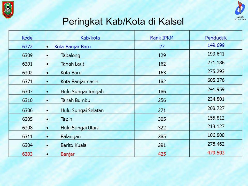 Peringkat Kab/Kota di Kalsel