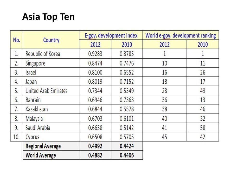 Asia Top Ten