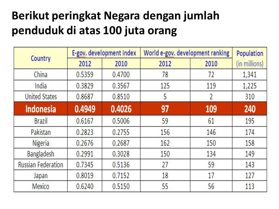Berikut peringkat Negara dengan jumlah penduduk di atas 100 juta orang