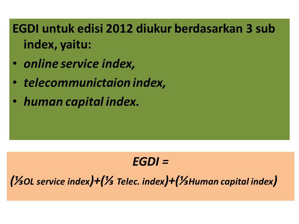EGDI untuk edisi 2012 diukur berdasarkan 3 sub index, yaitu: