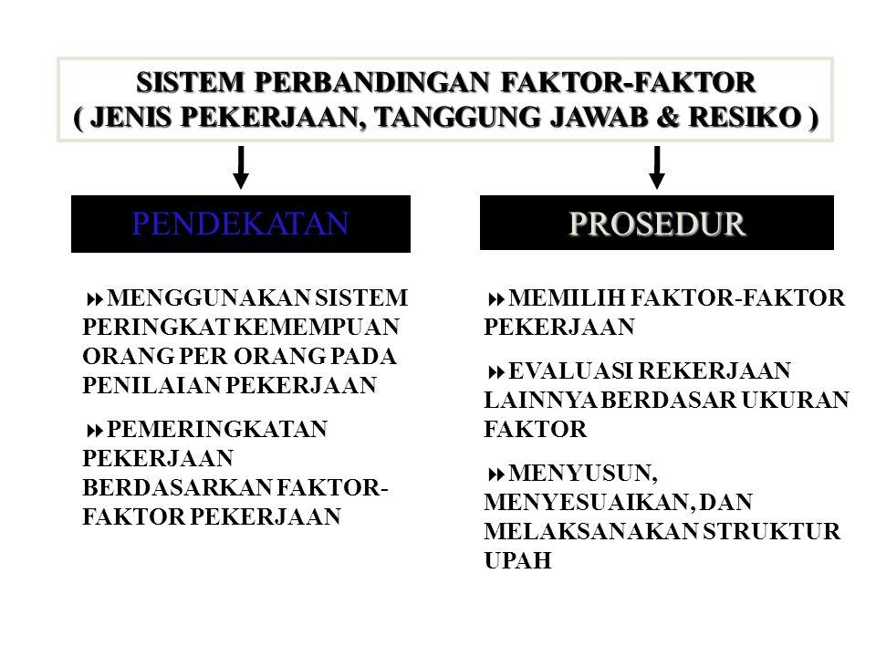 SISTEM PERBANDINGAN FAKTOR-FAKTOR ( JENIS PEKERJAAN, TANGGUNG JAWAB & RESIKO )