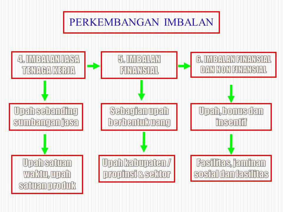 PERKEMBANGAN IMBALAN 4. IMBALAN JASA TENAGA KERJA 5. IMBALAN FINANSIAL