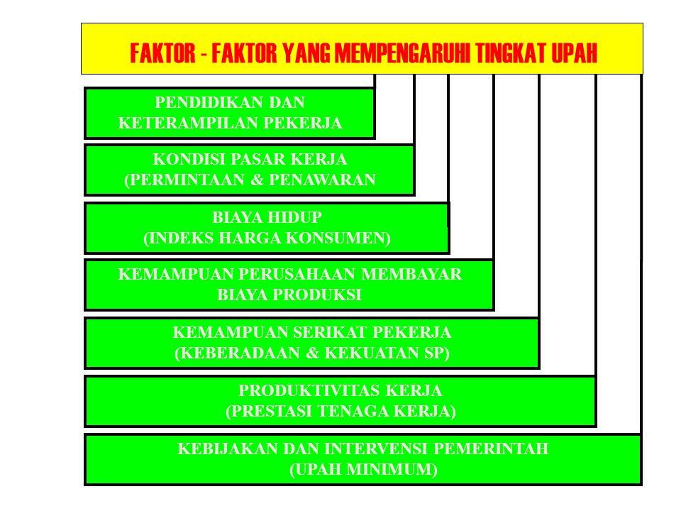 FAKTOR - FAKTOR YANG MEMPENGARUHI TINGKAT UPAH