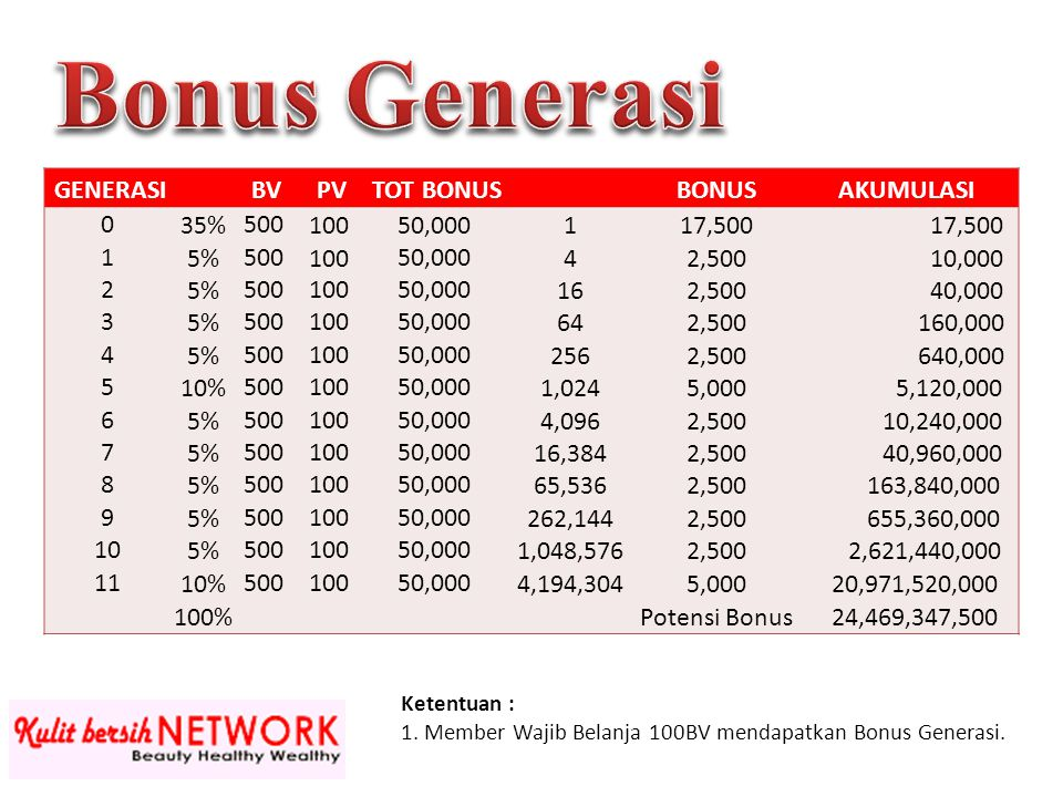 Bonus Generasi GENERASI BV PV TOT BONUS BONUS AKUMULASI 35% 500 100