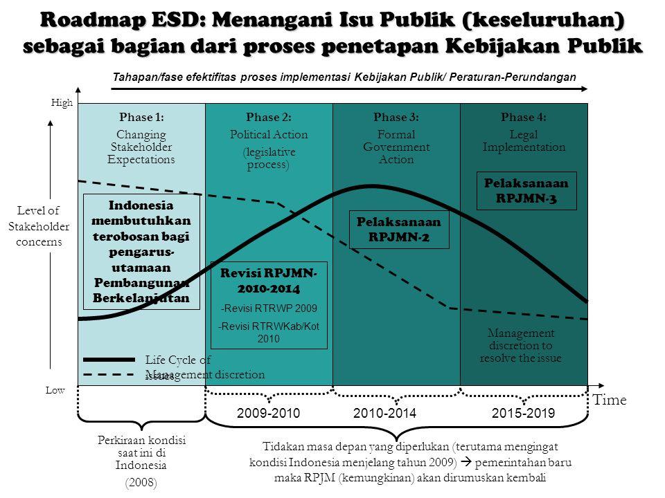 Roadmap ESD: Menangani Isu Publik (keseluruhan) sebagai bagian dari proses penetapan Kebijakan Publik