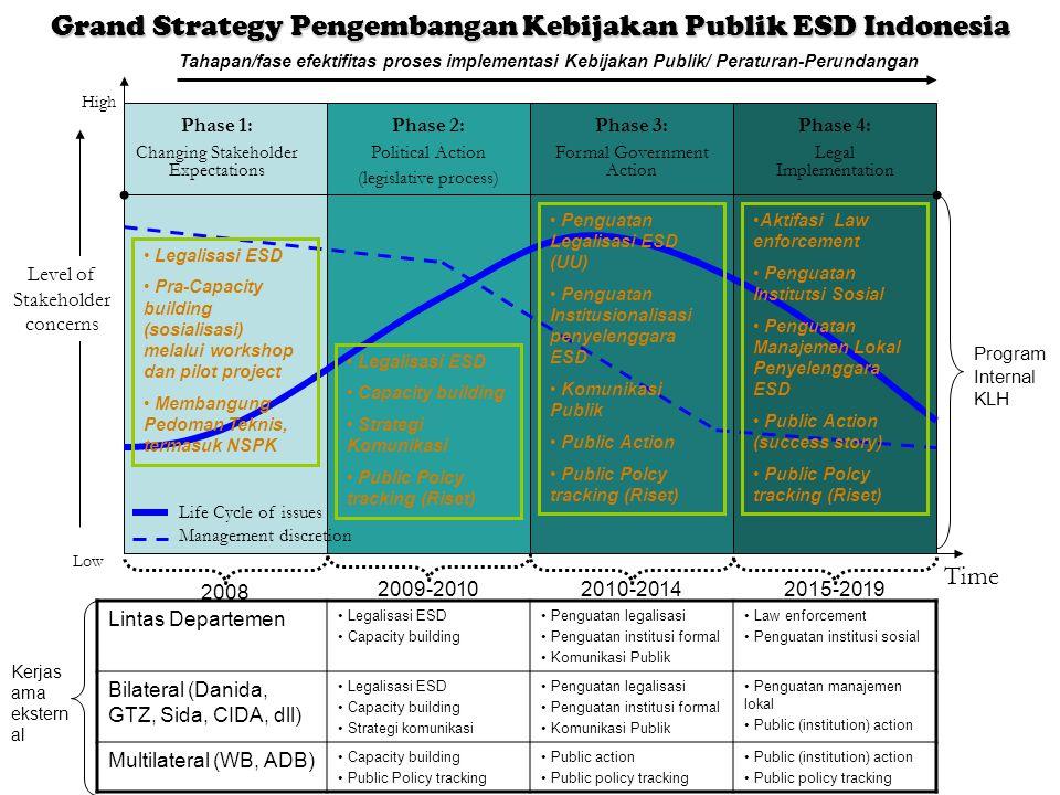 Grand Strategy Pengembangan Kebijakan Publik ESD Indonesia