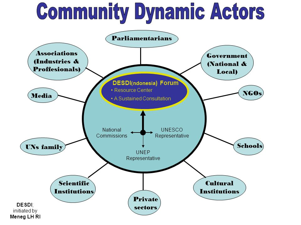 Community Dynamic Actors