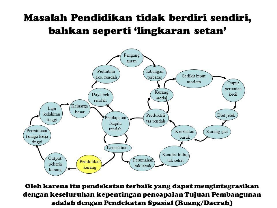 Masalah Pendidikan tidak berdiri sendiri, bahkan seperti 'lingkaran setan'