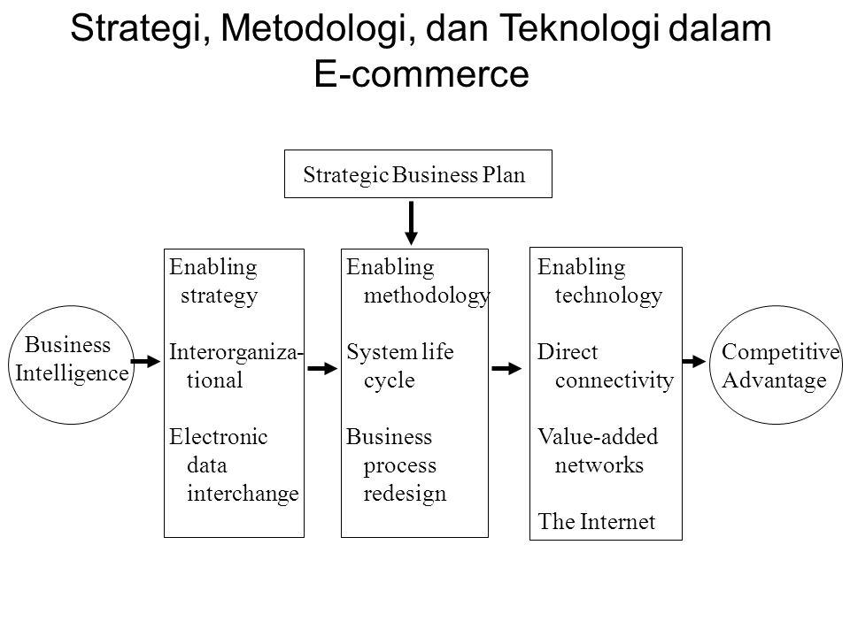 Strategi, Metodologi, dan Teknologi dalam E-commerce