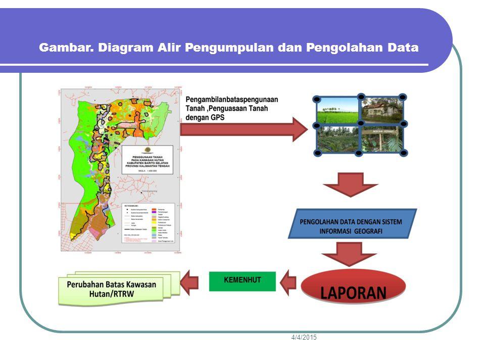 Gambar. Diagram Alir Pengumpulan dan Pengolahan Data
