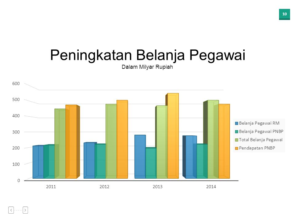 Peningkatan Belanja Pegawai