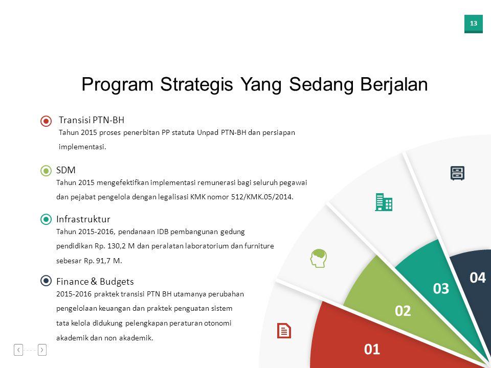 Program Strategis Yang Sedang Berjalan
