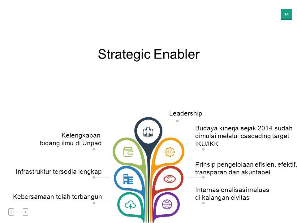 Strategic Enabler Leadership Budaya kinerja sejak 2014 sudah