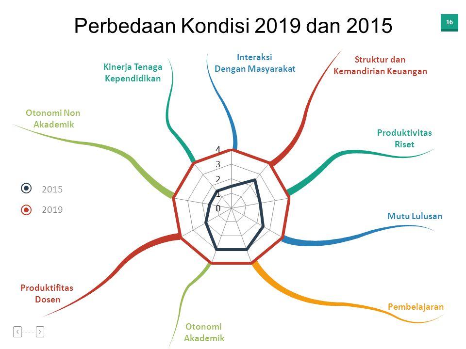 Perbedaan Kondisi 2019 dan 2015 2015 2019 Interaksi Struktur dan