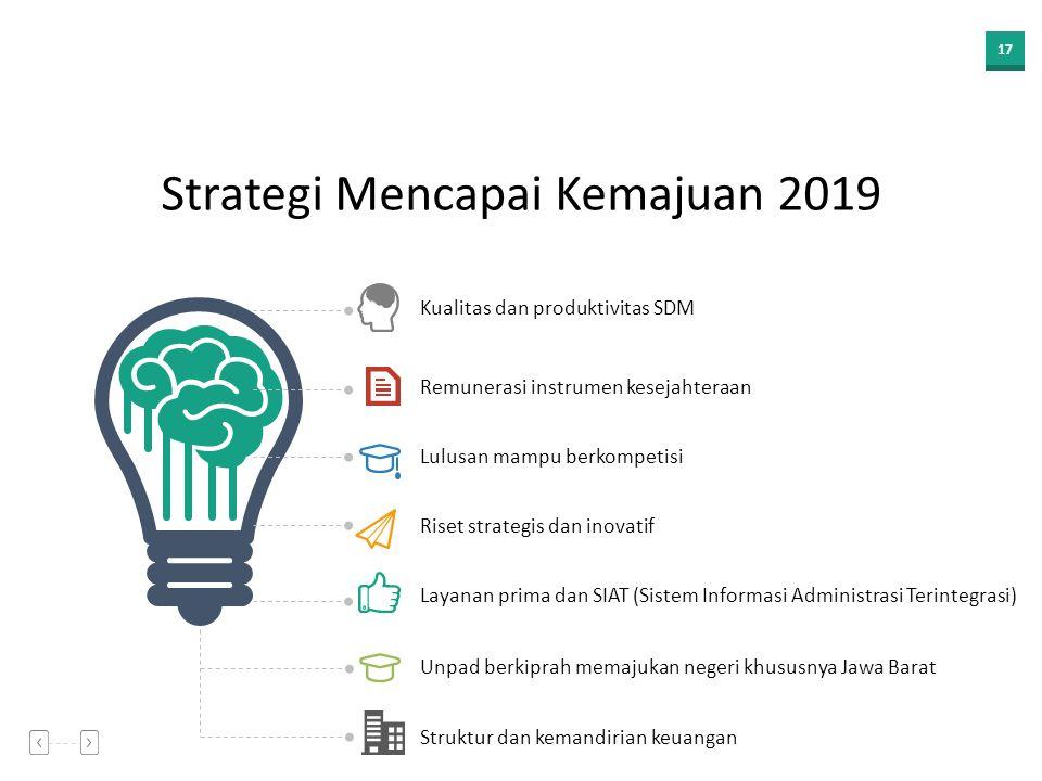 Strategi Mencapai Kemajuan 2019