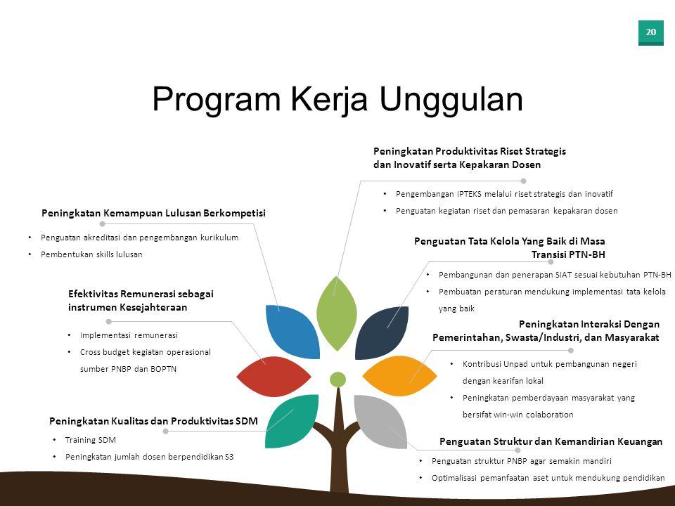 Program Kerja Unggulan