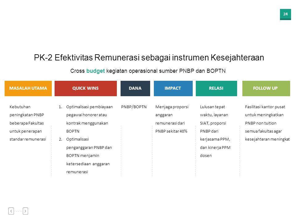 PK-2 Efektivitas Remunerasi sebagai instrumen Kesejahteraan