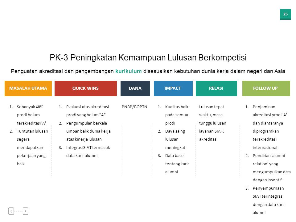 PK-3 Peningkatan Kemampuan Lulusan Berkompetisi