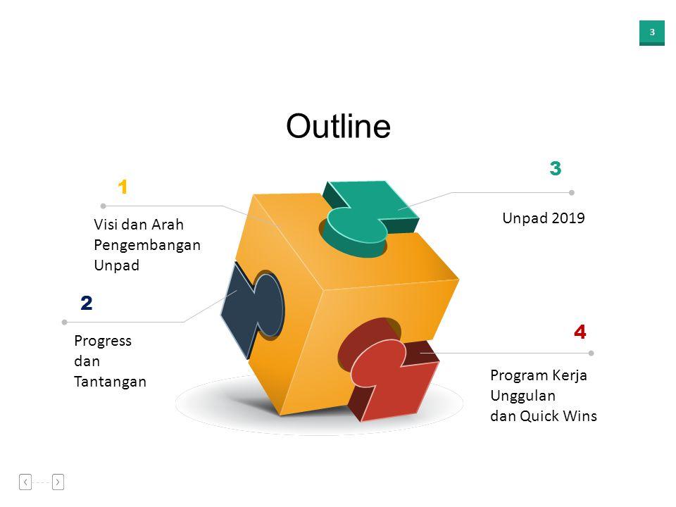 Outline 3 1 2 4 Unpad 2019 Visi dan Arah Pengembangan Unpad