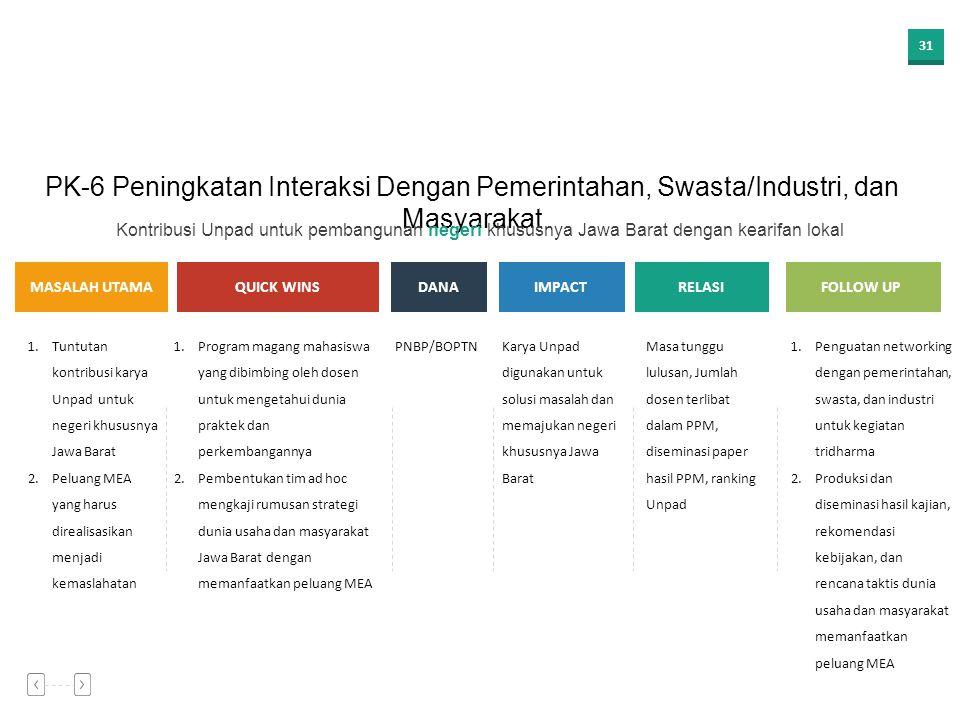 PK-6 Peningkatan Interaksi Dengan Pemerintahan, Swasta/Industri, dan Masyarakat