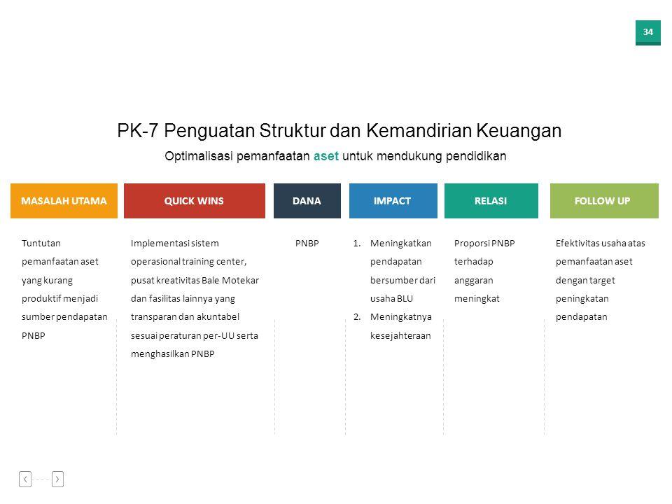 PK-7 Penguatan Struktur dan Kemandirian Keuangan
