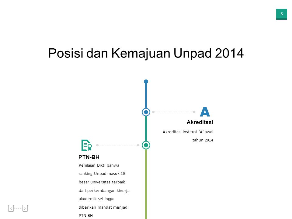 Posisi dan Kemajuan Unpad 2014