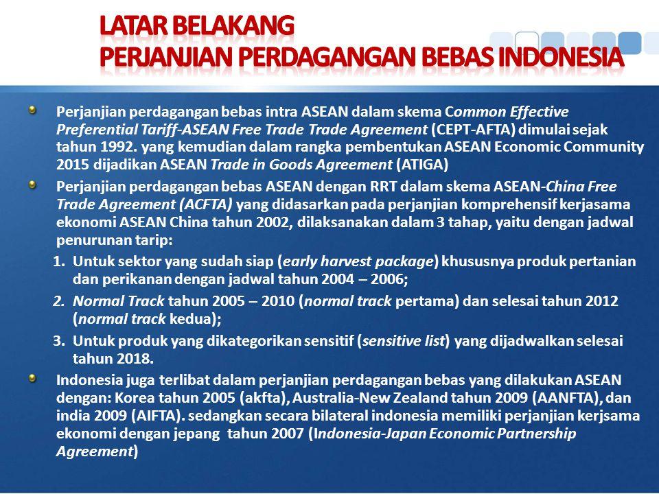 LATAR BELAKANG PERJANJIAN PERDAGANGAN BEBAS INDONESIA