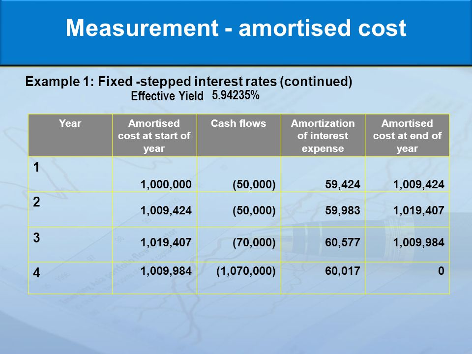 Measurement - amortised cost