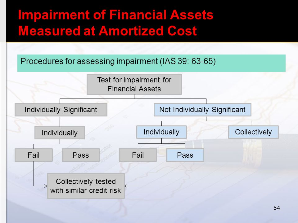 Impairment of Financial Assets Measured at Amortized Cost