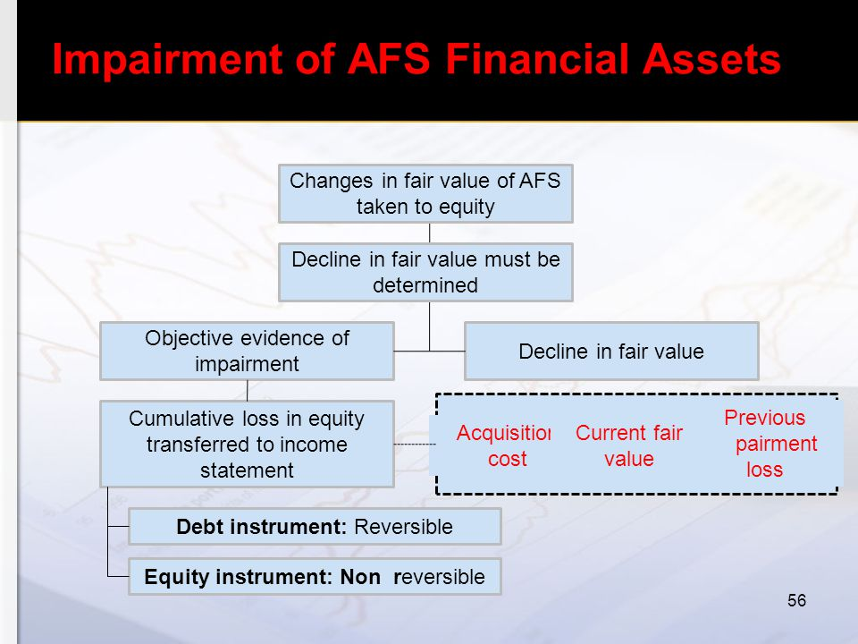 Impairment of AFS Financial Assets