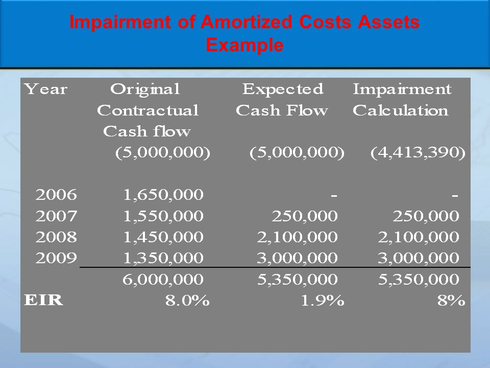 Impairment of Amortized Costs Assets Example