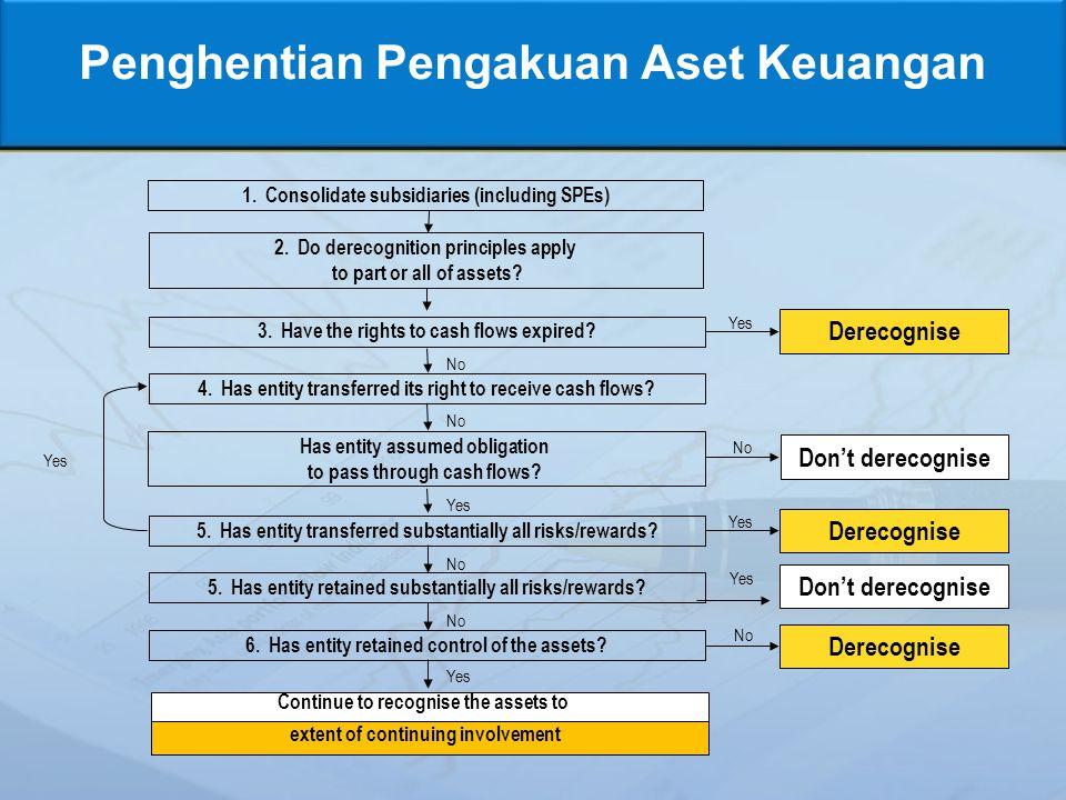 Penghentian Pengakuan Aset Keuangan