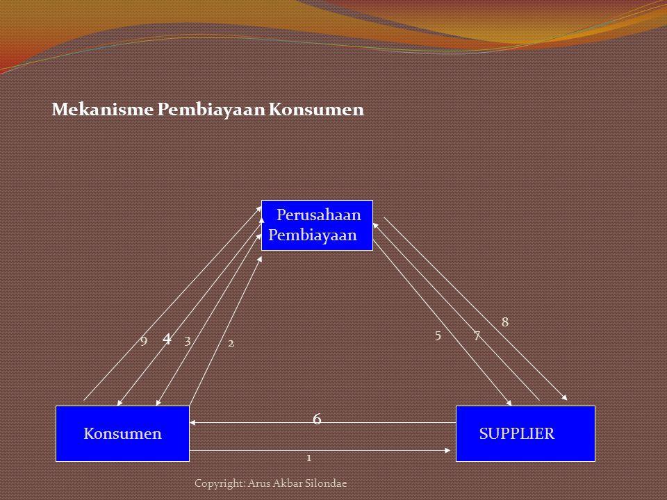 Mekanisme Pembiayaan Konsumen