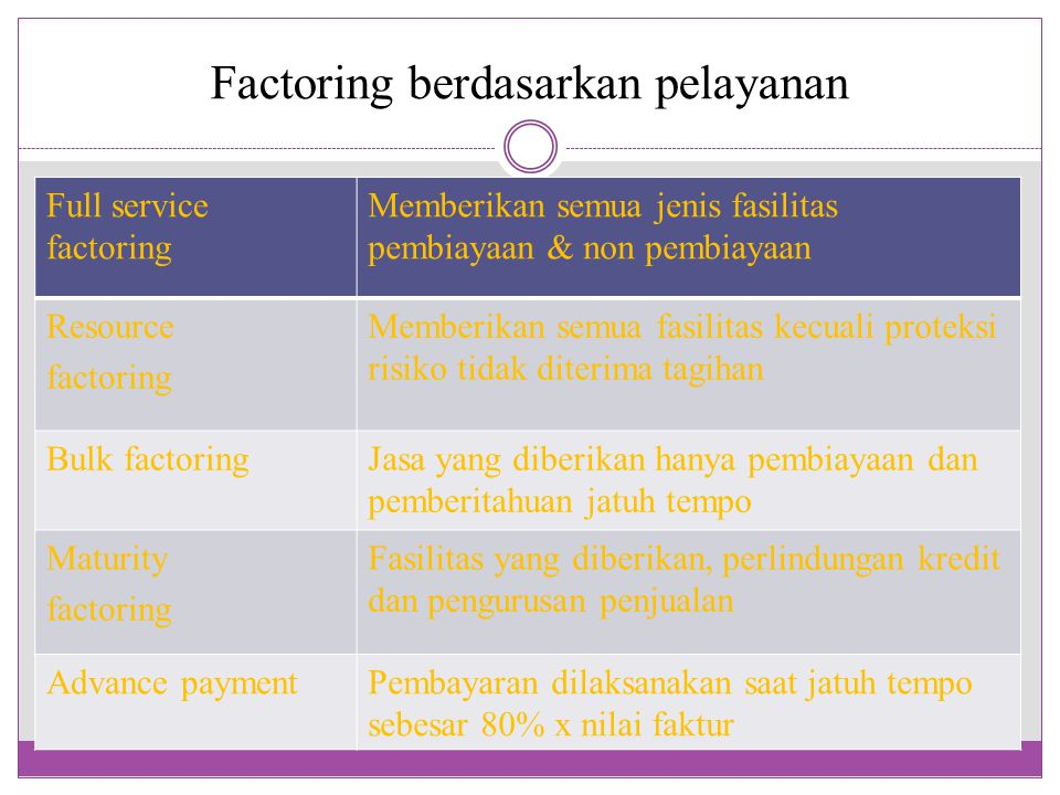 Factoring berdasarkan pelayanan