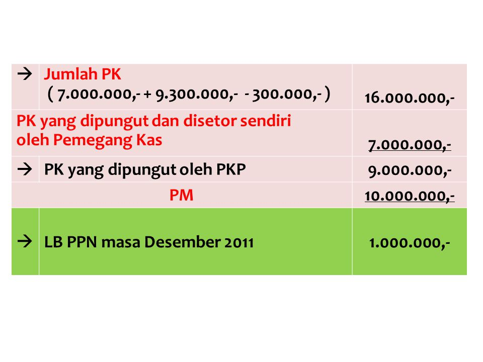  Jumlah PK. ( 7.000.000,- + 9.300.000,- - 300.000,- ) 16.000.000,- PK yang dipungut dan disetor sendiri.