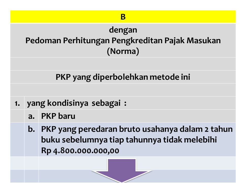 Pedoman Perhitungan Pengkreditan Pajak Masukan (Norma)
