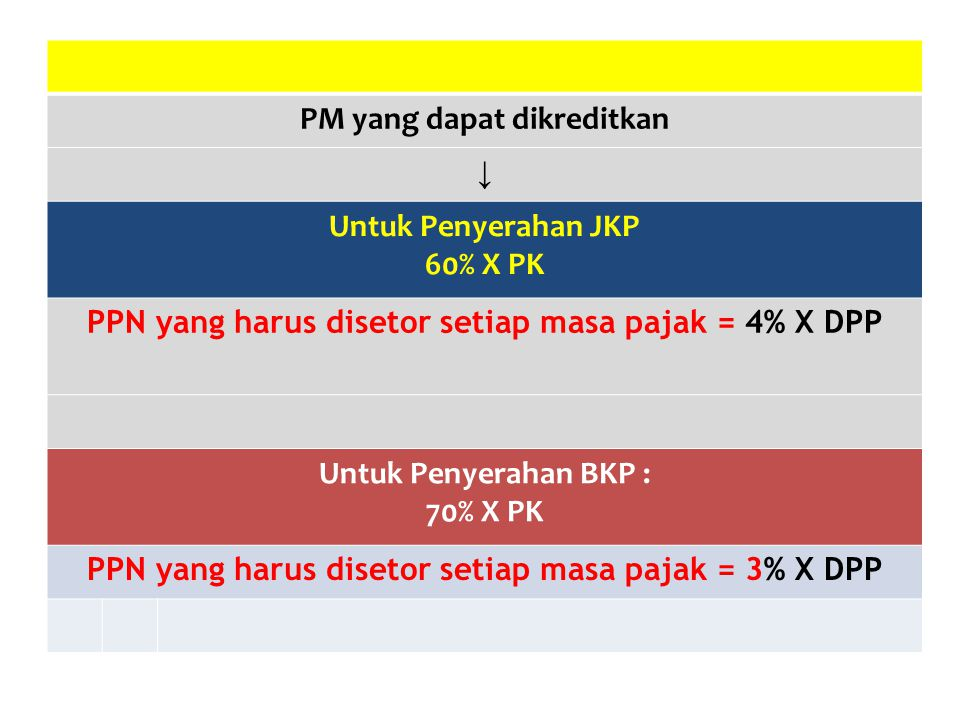 PM yang dapat dikreditkan ↓ Untuk Penyerahan JKP 60% X PK