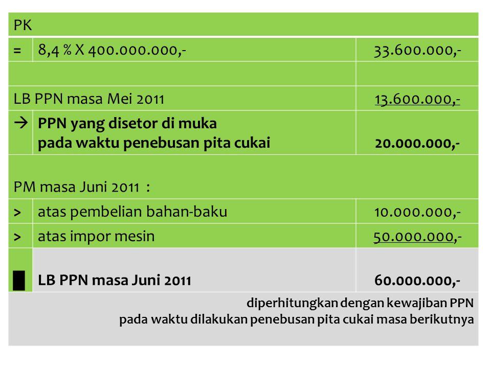 PPN yang disetor di muka pada waktu penebusan pita cukai 20.000.000,-