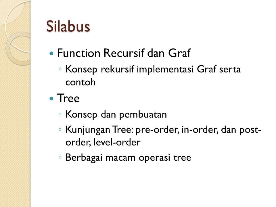 Silabus Function Recursif dan Graf Tree