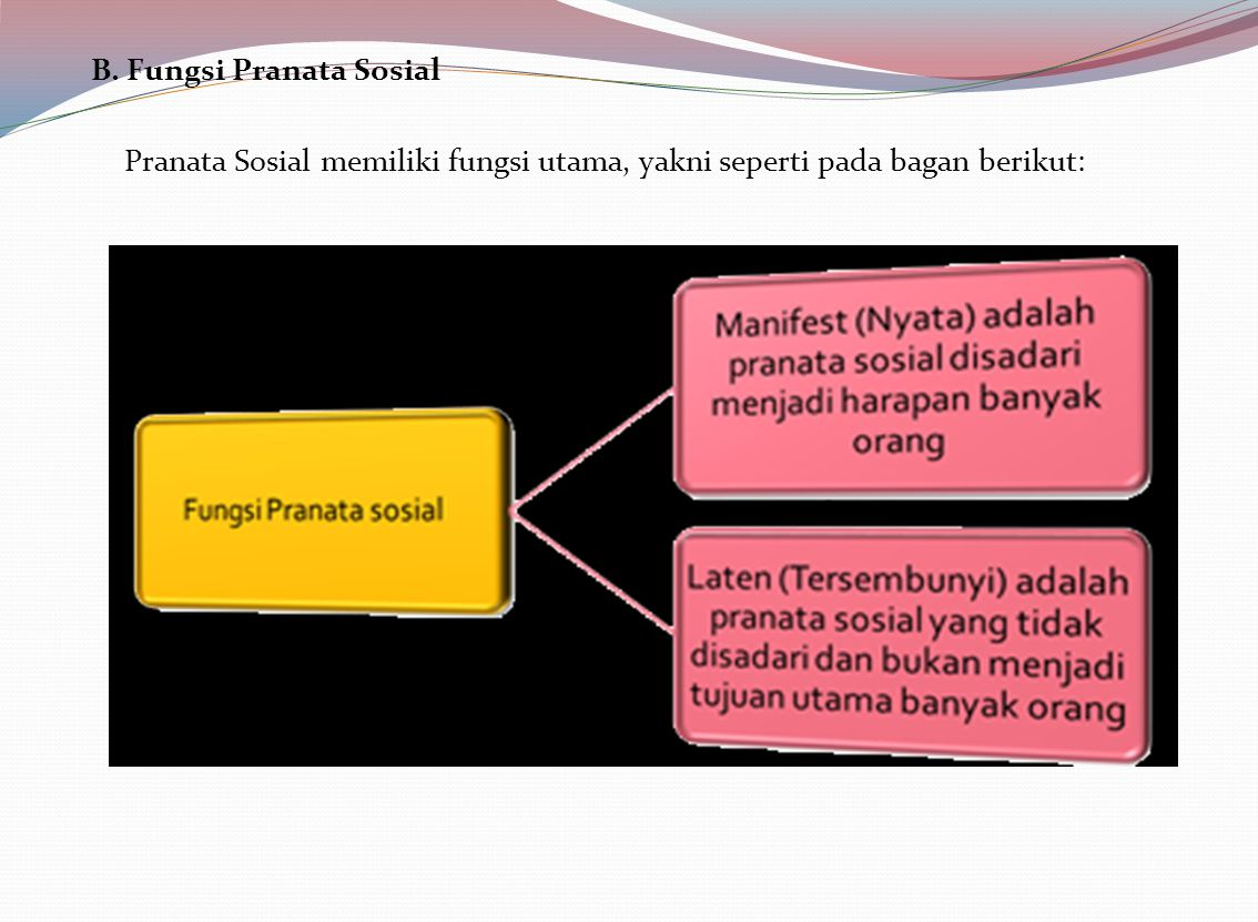 B. Fungsi Pranata Sosial