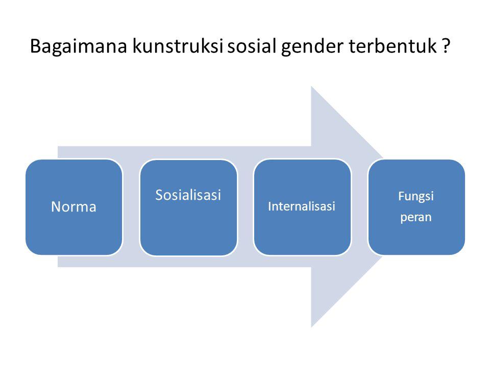 Bagaimana kunstruksi sosial gender terbentuk